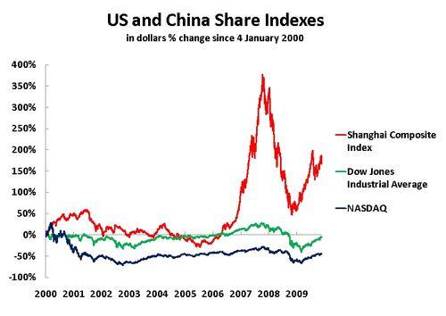 09 12 04 China US