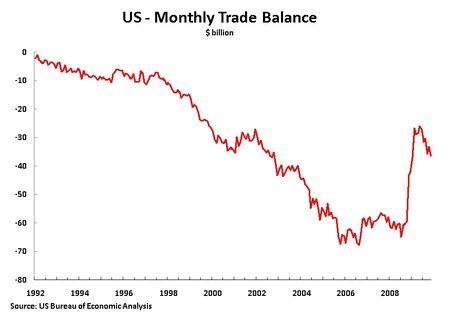 10 02 10 M Trade Balance 92