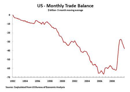 10 03 12 3M Trade Balance 92