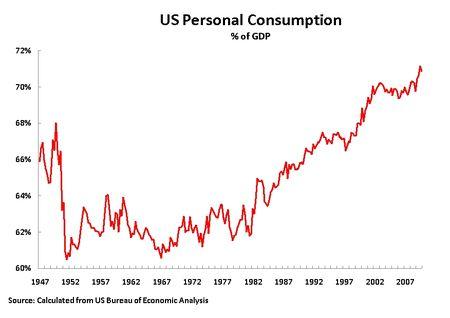 10 02 09 Personal Consumption