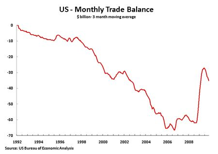 10 02 10 3M Trade Balance 92