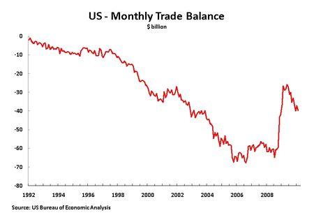 10 04 20 M Trade Balance 92-