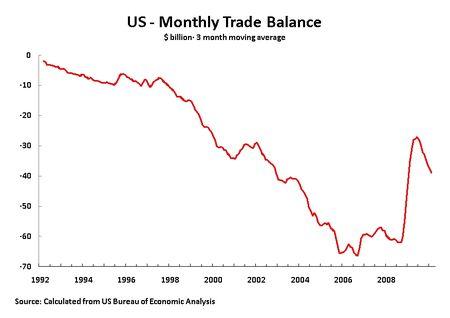 10 04 20 3M Trade Balance 92-