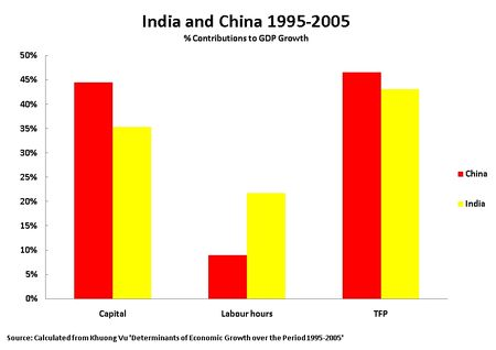 10 05 01 % China and India