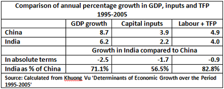 10 05 01 Comparison of annual percentage growth in GDP, inputs and  TFP 1995-2005