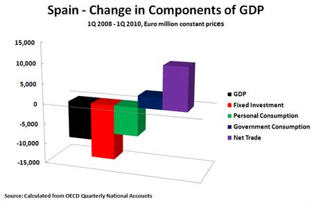 10 06 26 Spain Constant Prices