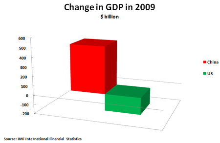 10 06 29 Change in GDP 2009