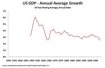 10 08 28 20Y Growth Annual