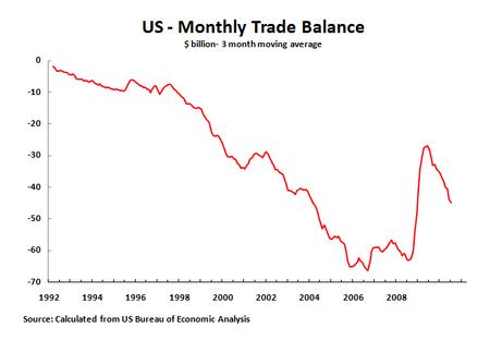 10 09 10 Trade Balance 3M