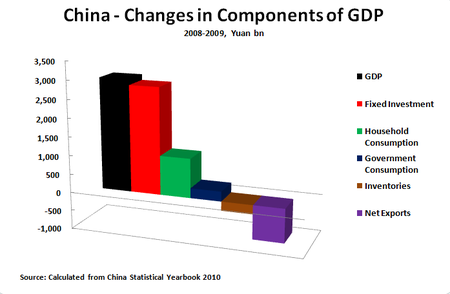 10 11 16 Change in Components of GDP 2008-2009