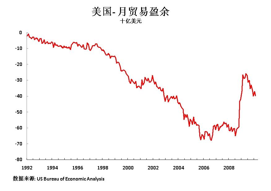 10 04 29 C M Trade Balance 92