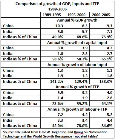 10 05 01 Comparison of growth of GDP, inputs and TFP 1989-2006