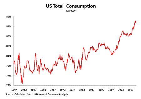 10 05 02 Total Consumption