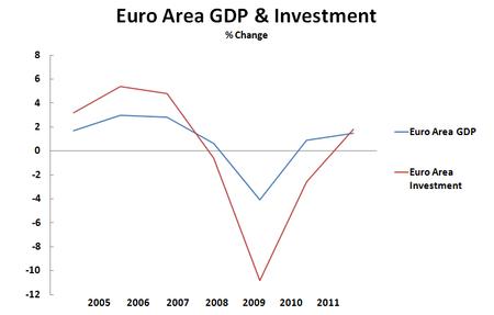 10 06 03 Euro Area GDP GDFCF