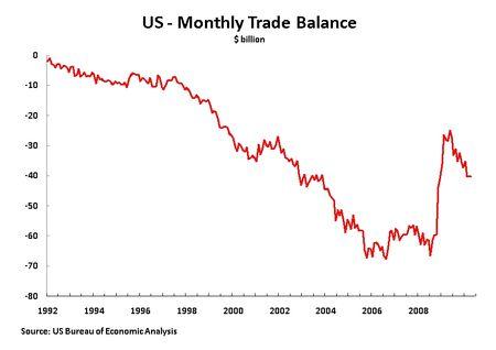 10 06 11 M Trade Balance 92
