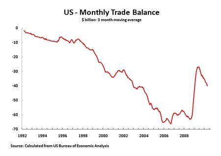 10 06 11 3M Trade Balance 92