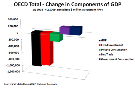 10 06 27 OECD Total Constant Prices