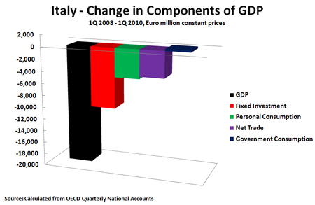 10 06 28 Italy Constant Prices