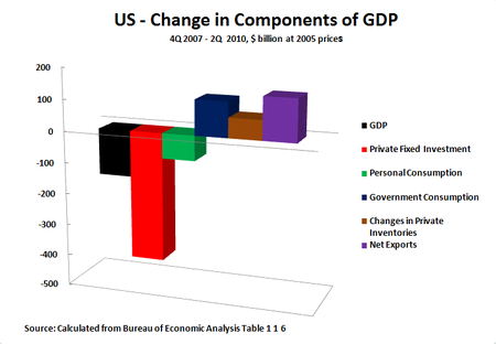 10 07 30 Compmonents of US GDP