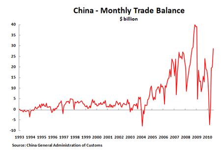 10 08 10 Trade Balance