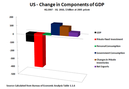 10 11 16 Components of GDP