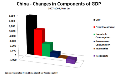 10 11 16 Components of GDP 2007-2009