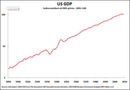 Key Trends In The World Economy The Long Term Slowing Of The Us