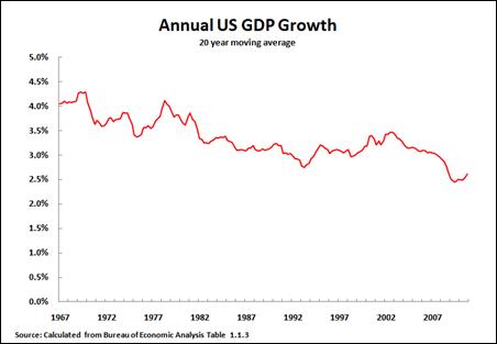 11 01 29 GDP 20Y Mov Avg