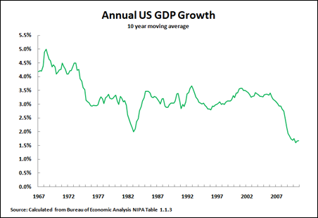 11 01 29 US GDP 10Y Mov Avg