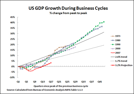 11 01 29 US Projected Recovery
