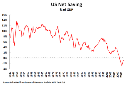 11 01 13 Net Savings Quarterly