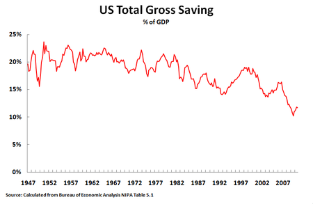 11 01 03 Gross Savings