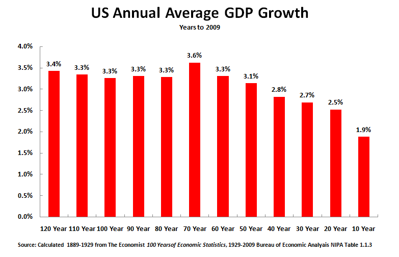 Socialist Economic Bulletin The Long Term Slowing Of The Us Economy