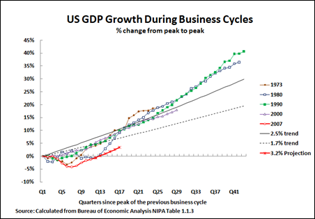 11 01 15 3.2% US GDP Projection