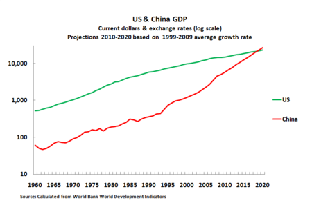 11 01 23 US & GDP Growth Projections
