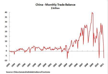 11 03 10 Trade Balance