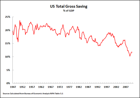 11 04 02 Gross Savings