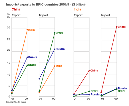 rise of brics economy and its Compare the economic performance of the brics using descriptive statistical   rates below (brazil) or far below (south africa) the world economic growth rate.