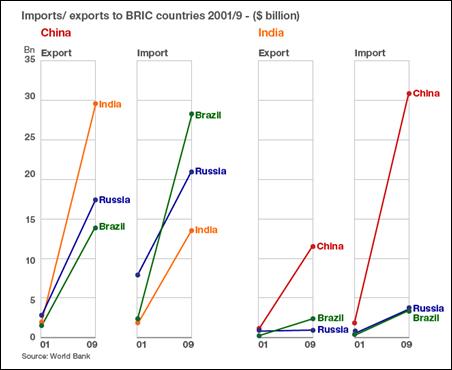11 05 15 China trade with BRICS