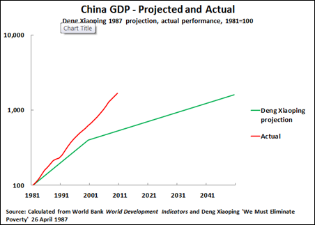 11 06 06 China GDP Deng & Actual