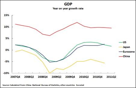 11 08 03 GDP YonY