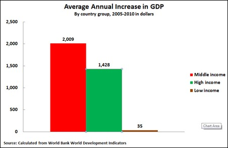 11 08 20 GDP Growth 2005-2010