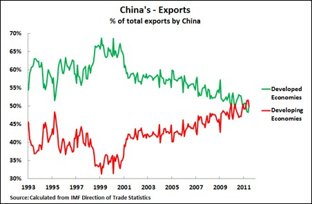 11 08 20 Exports Developing & Developed