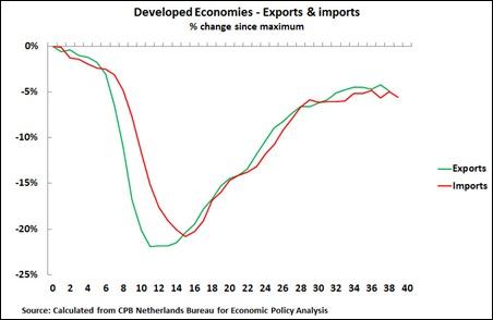 11 08 24 Developed Econs Trade 3M average