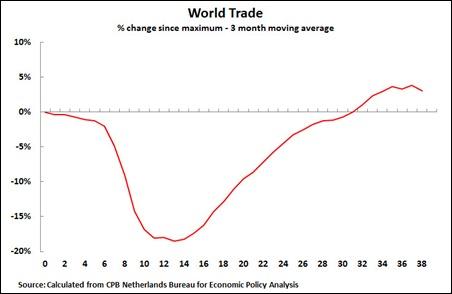 11 08 24 World Trade 3M average