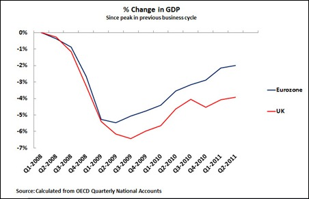 11 10 03 UK & Eurozone GDP