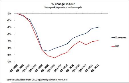 11 10 03 UK & Eurozone GDP