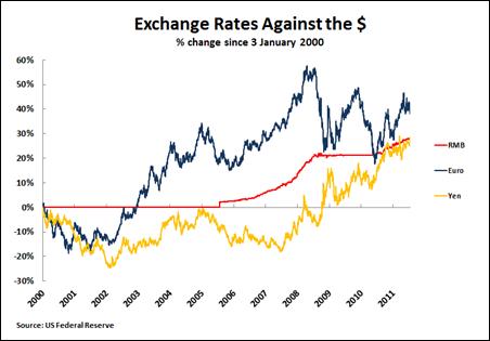 11 07 25 Exchange Rates