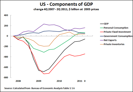 11 07 29 Components of US GDP