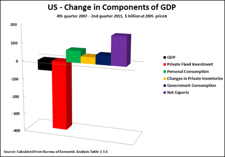 11 07 29 Change in Components of GDP